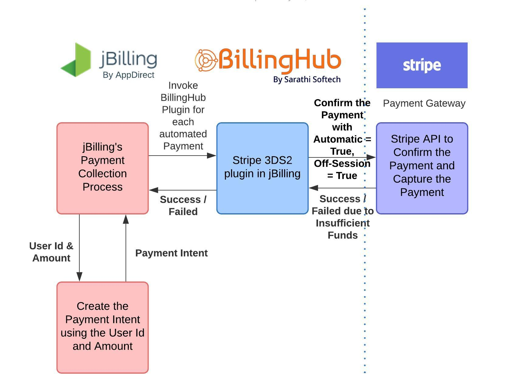 Recurring payments for subscription billing