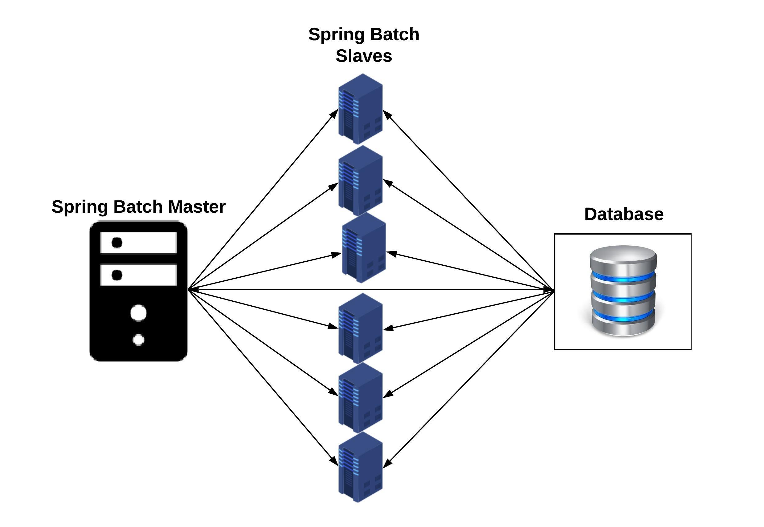 Parallel batch processing